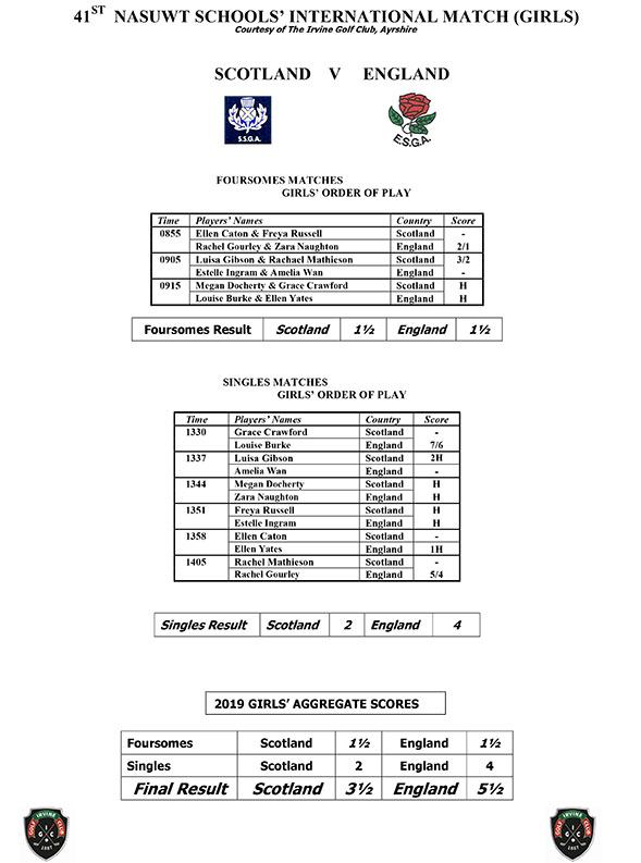 England vs Scotland 2019 Girls results