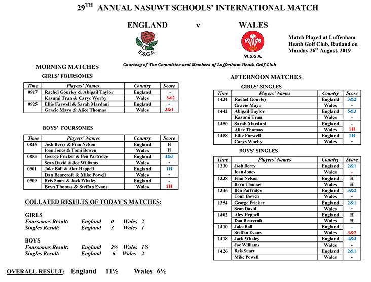 England Schools v Wales 2019 Match Result